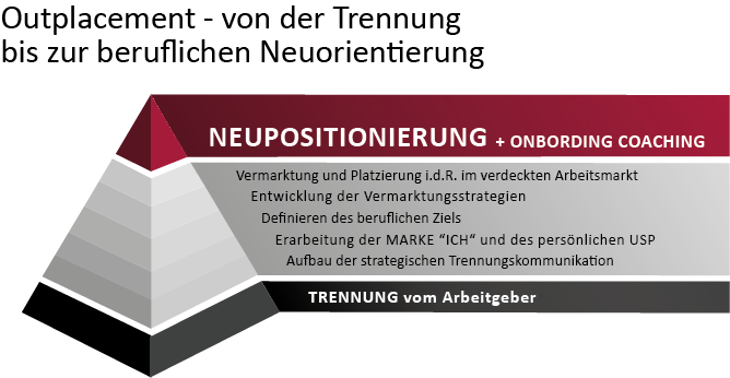 OMC_Outplacement Neupositionierung_Onboarding Coaching