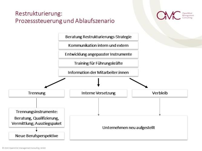 Restrukturierung_OMC.jpg
