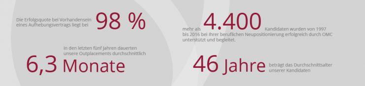 OMC-Berlin-Unternehmenszahlen